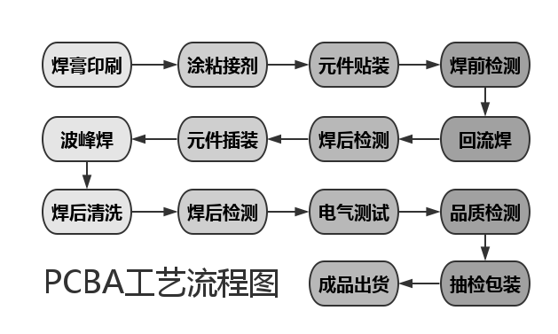 pcba工艺流程